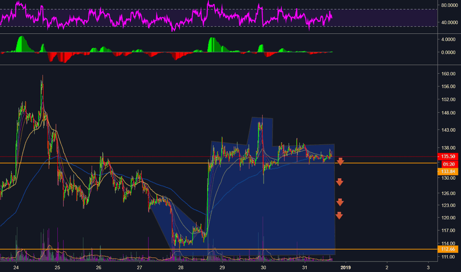 ETHUSD: ETH giving us its last middle finger of 2018