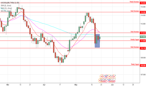USDJPY: USD/JPY Daily Chart Analysis