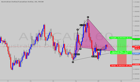 AUDCAD: CYPHER PATTERN AT AUDCAD