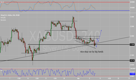 XAGUSD: Silver, good buy opportunity incoming