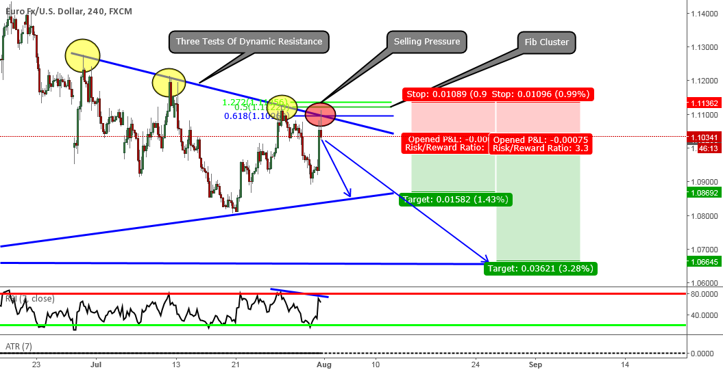 EURUSD: Clean Analysis On A Potential Short Opportunity