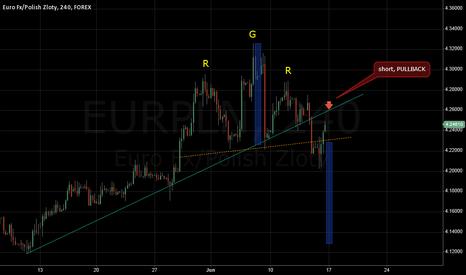 EURPLN: eurpln possible short