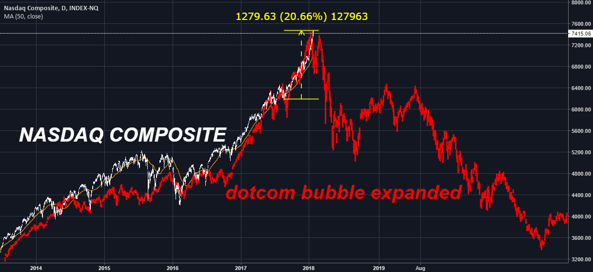 Nasdaq composite: Everything Bubble vs. Dotcom Bubble for ...