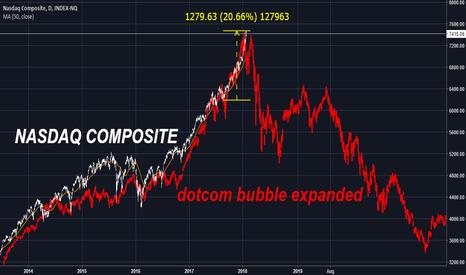 NASX: Nasdaq composite: Everything Bubble vs. Dotcom Bubble