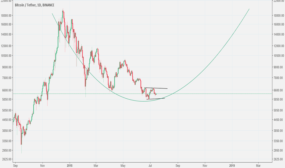 BTCUSDT: BTC'S Uptrend is about to start