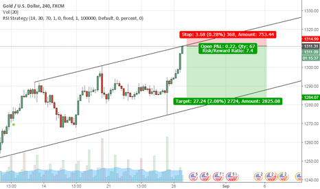 XAUUSD: A Beautiful Short Opportunity