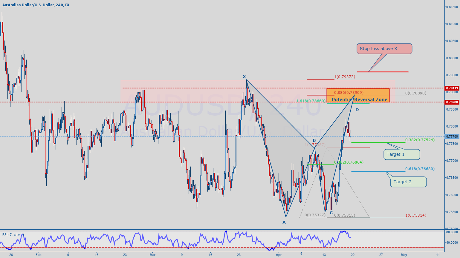 AUDUSD - bearish bat completing in resistance zone