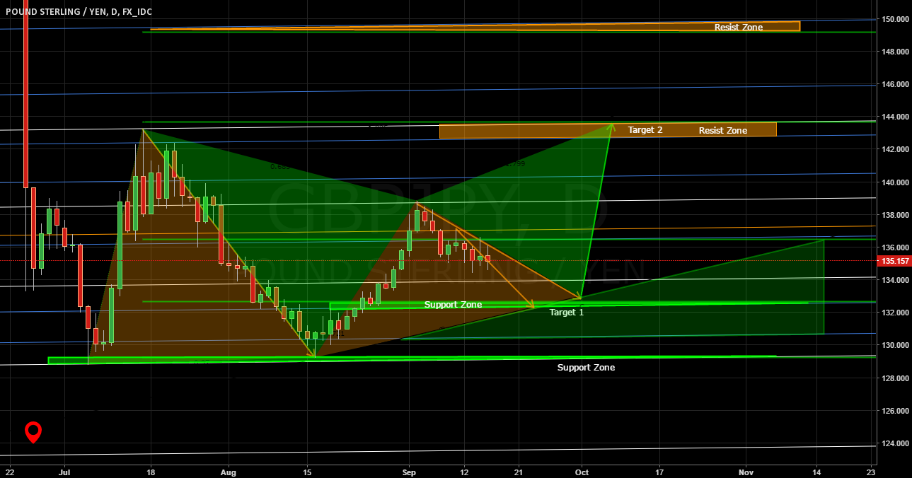 GBPJPY - Range trade according to zones