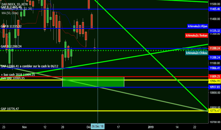 DAX: DAX AFTER SELL OFF