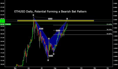 ETHUSD: ETHUSD Daily, Potential Forming a Bearish Bat Pattern
