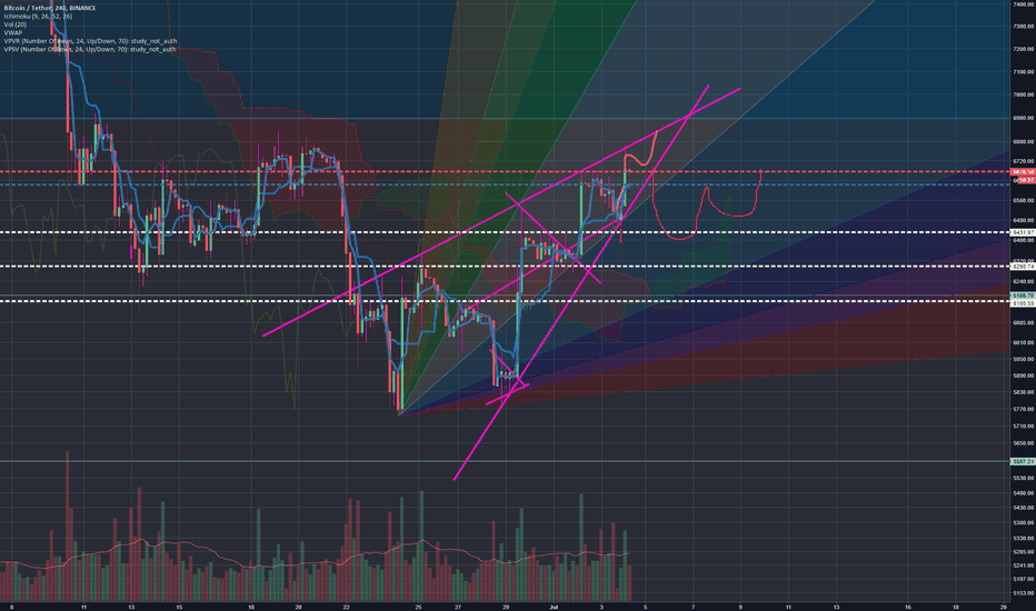 BTCUSDT: WEDGE UP OR DOWN?