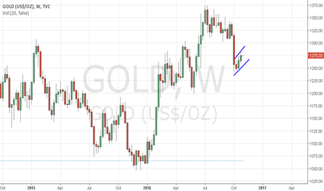 GOLD: Potential Bear Flag formation on weekly candles