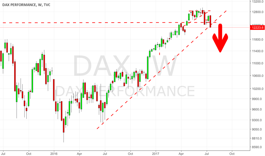 Major Negativ Event: Gemany's Carmakers Dragging Down The DAX