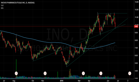 INO: Multiple Support on Trend lines