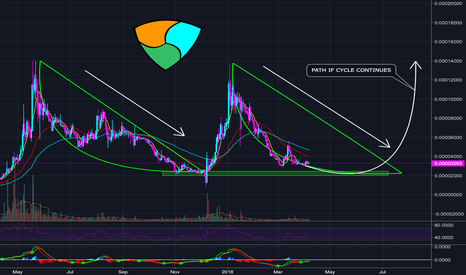 XEMBTC: NEM/XEM TO REPEAT CYCLE WITH 450% ? - M