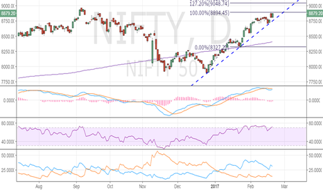 NIFTY: Nifty - 0.8894 is a strong hurdle