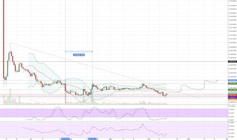QRLBTC: $QRL next target