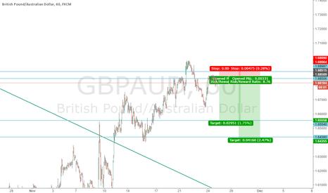 GBPAUD: short GBPAUD
