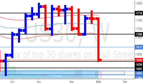 US30: Dow Jones Weekly Update (10/1/15)
