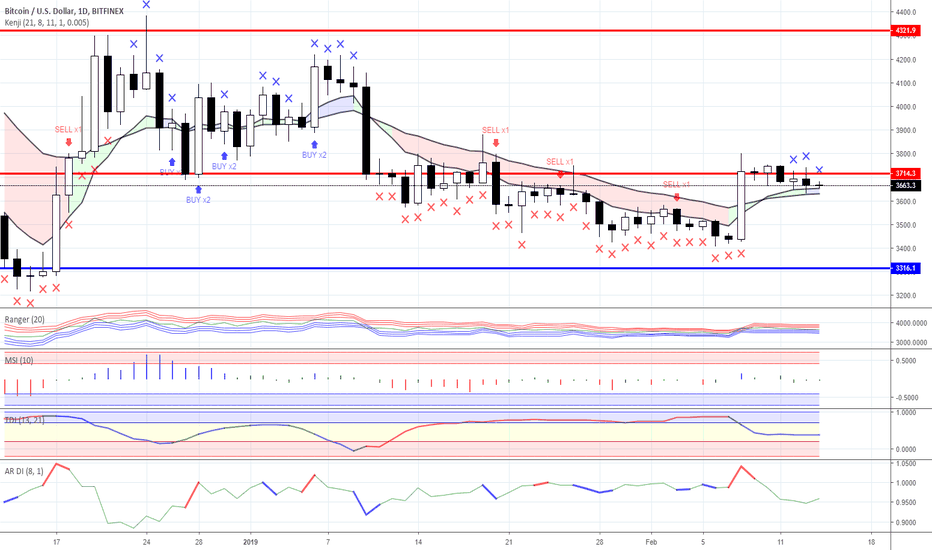 BTCUSD: Range trading: Crypto currency market as for 14/02/2019