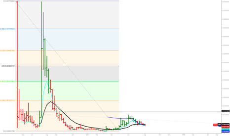 STEEMBTC: STEEMBTC Weekly trend with fibonacci retracements #Bittrex chart