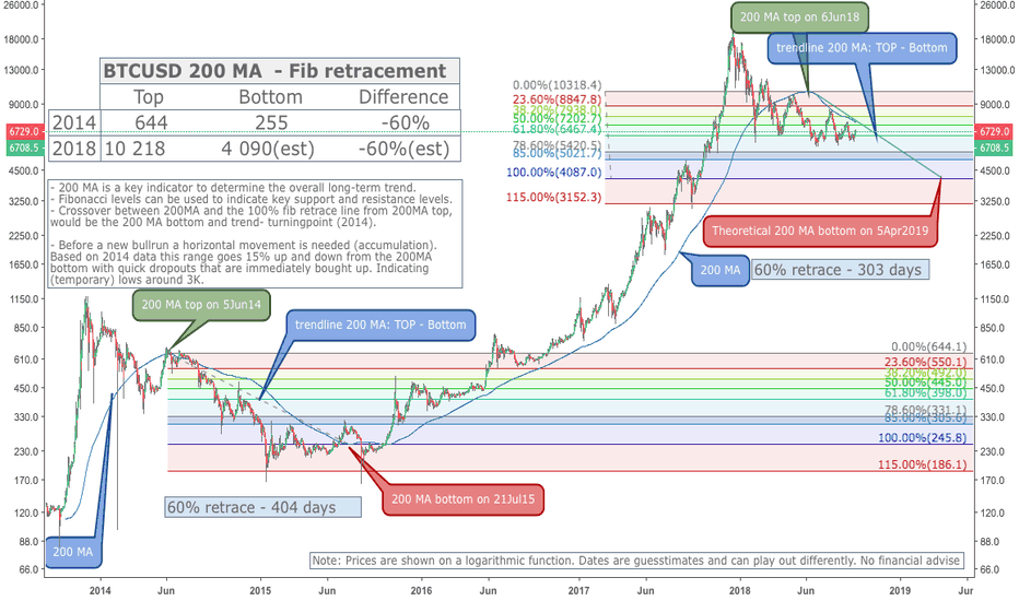 BTCUSD: BTCUSD long term trend a 2014 comparison (200 MA and fibonacci)