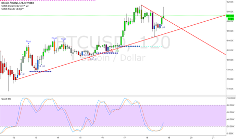 BTCUSD: example of break out/retest in crypto