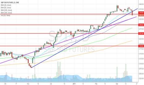 SP1!: S&P500 perde forza, preoccupa la Fed