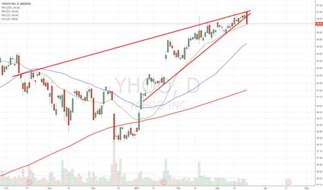 YHOO: broke rising wedge. short below 20dma