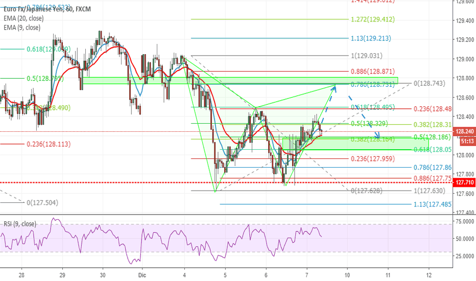 EURJPY: EurJpy short Gartley
