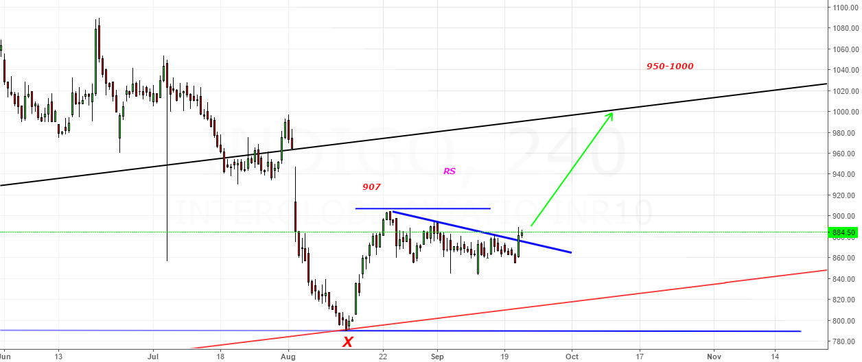 Indigo- If Breakout Trendline Acts as Support