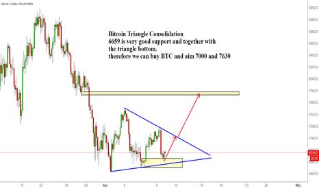 BTCUSD: Bitcoin Triangle Consolidation
