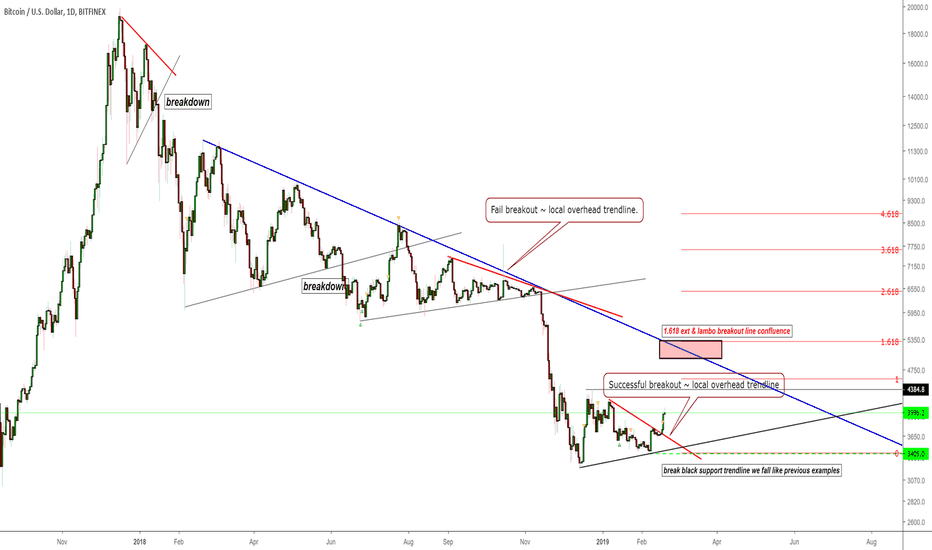 BTCUSD: BTC - Eye is on $5300 for lambo trend change.