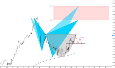 HD: (daily) The cup&handle, H&S and harmonics