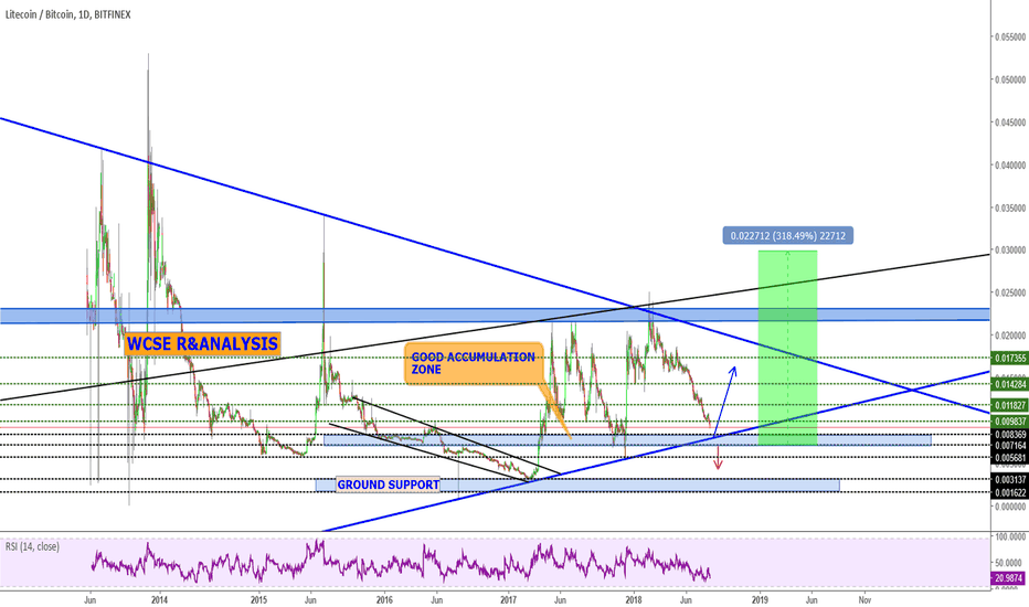 LTCBTC: Litecoin Trading Idea and potential Opportunity