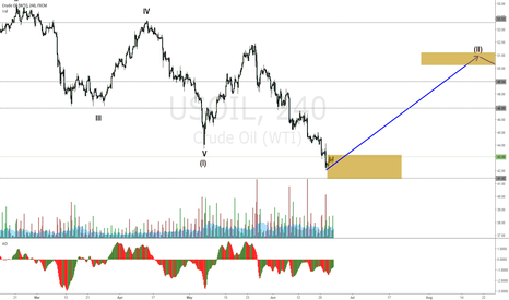 USOIL: USOIL looks like it's at a bottom wait for a break up to confirm