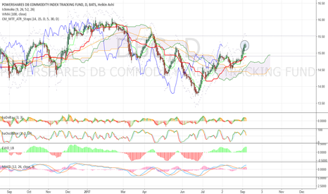 DBC: Some pull back is possible, look for buy signal lower