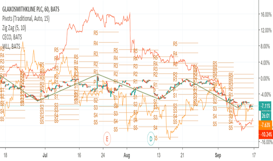 Gsk Stock Price And Chart Tradingview