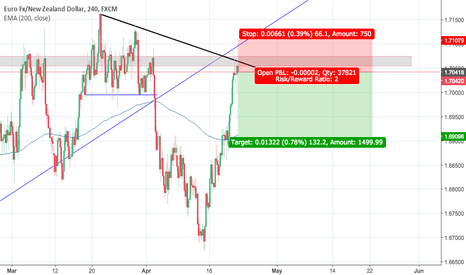EURNZD: possible shorting opportunity