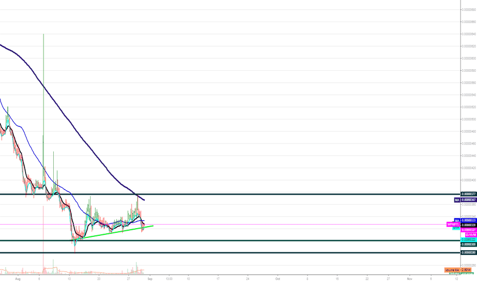 WPRBTC: WePower 4HR Bullish Squeeze