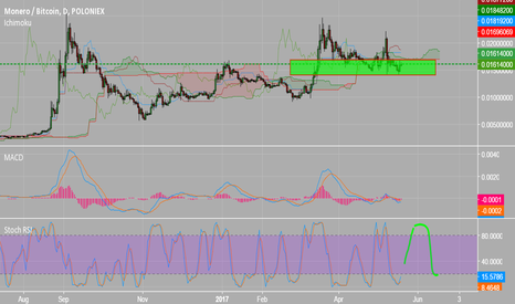 XMRBTC: XMR | Good buy setup |
