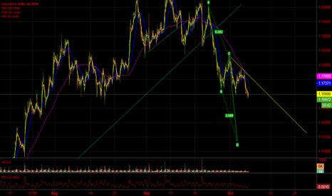 EURUSD: EUR/USD - Potential Short