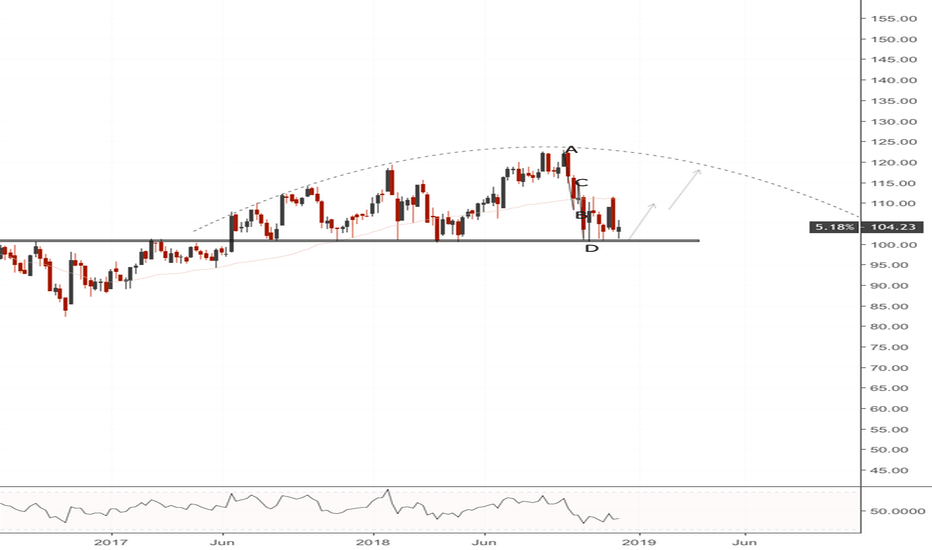 IBB: IBB(weekly). At support.
