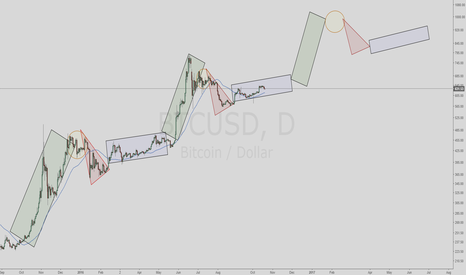 BTCUSD: Bitcoin Roadmap