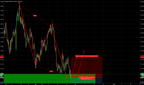 AUDUSD: ABCD pattern indicating a buy on AUDUSD