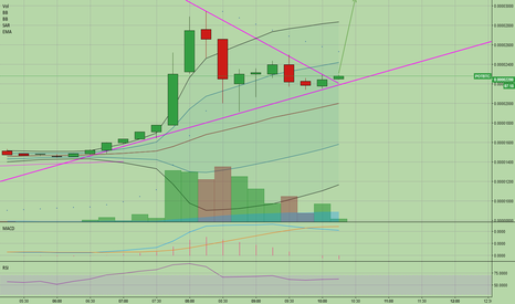 POTBTC: Equal triangle breaks upward, time to buy POT on 15 min chart.