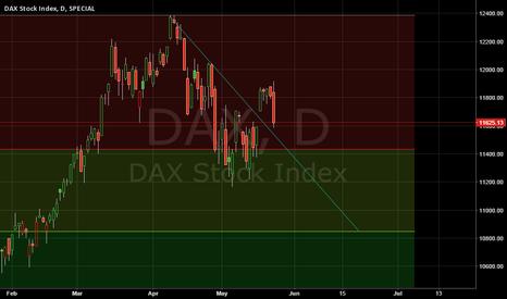DAX: Down trend - Next support 10850