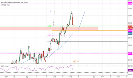 AUDJPY: AUD/JPY Resistance-turned-Support