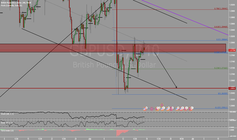 GBPUSD: Double top?