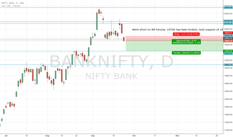 BANKNIFTY: BN Short